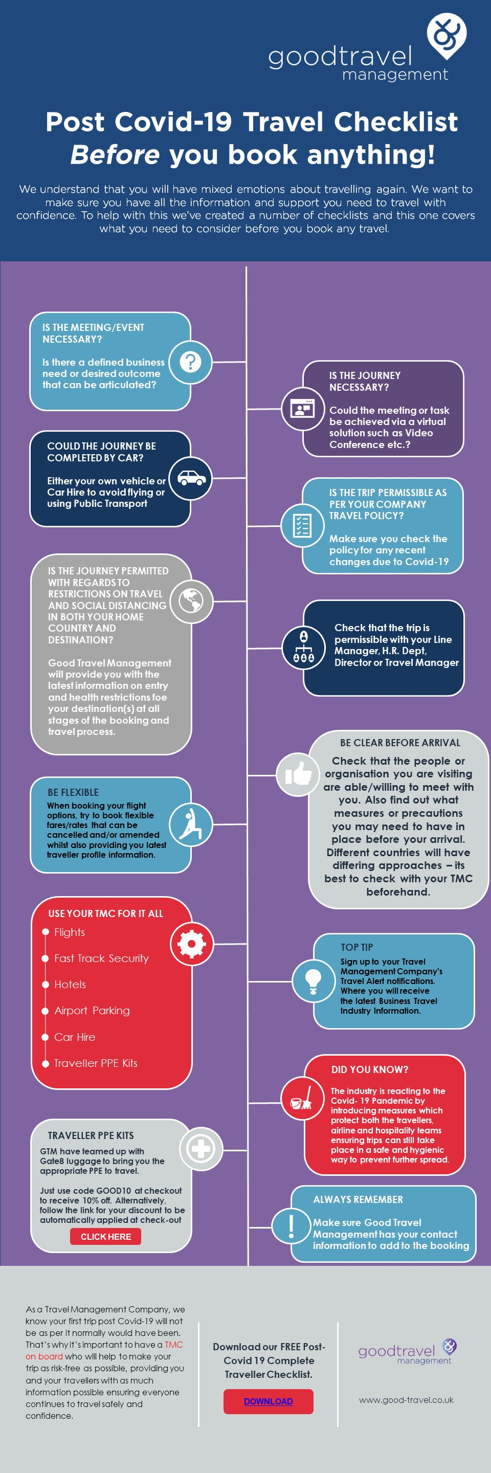 Covid checklist1 infograph BEFORE you Travel IMAGE