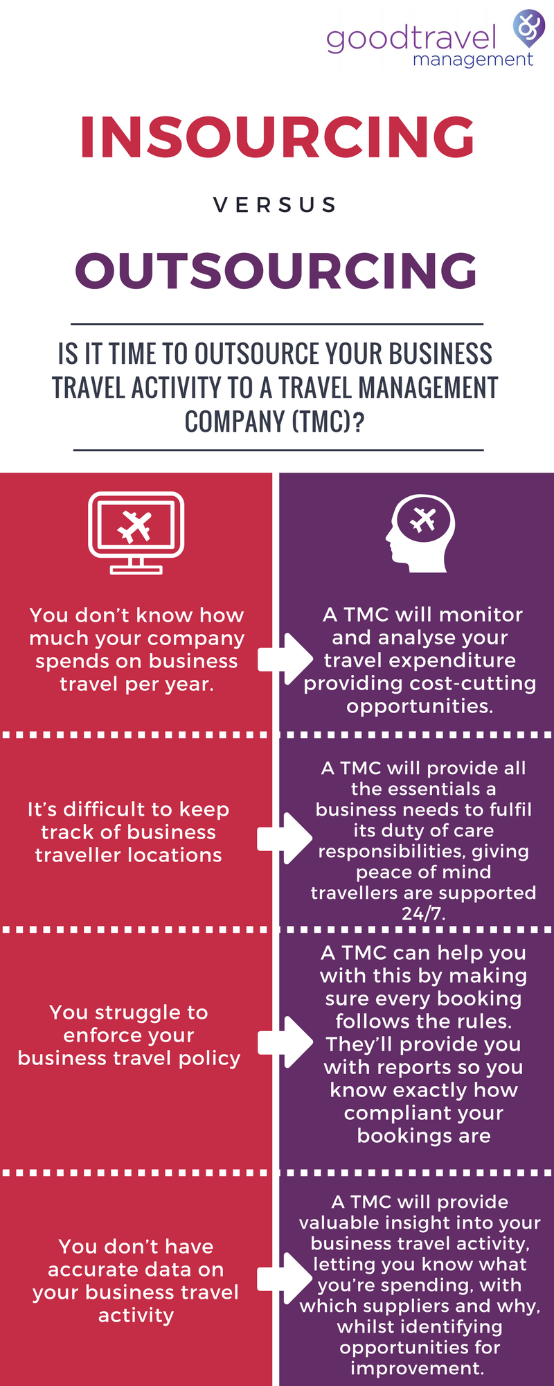 Infographic - Is it time to outsource your business travel activity to a travel management company?
