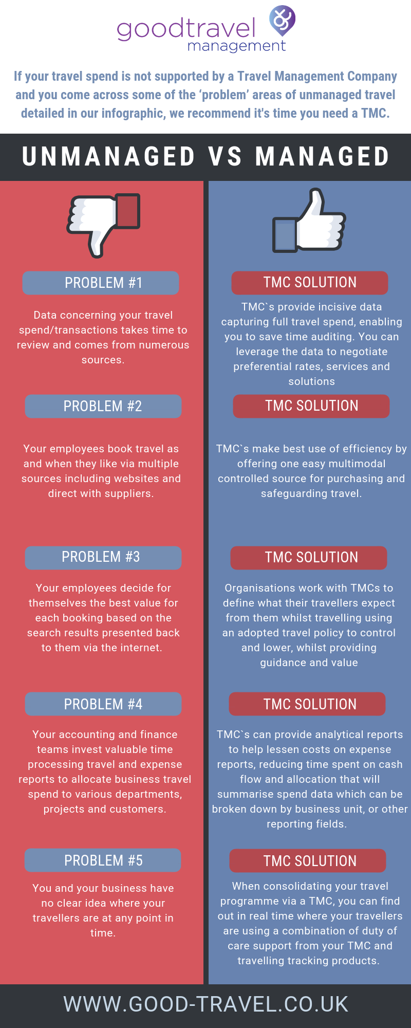 Infographic: Unmanaged VS Managed business travel is it time to use a Travel Management Company?