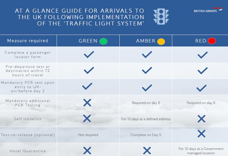 Good Travel Management British Airways welcomes passengers back on board